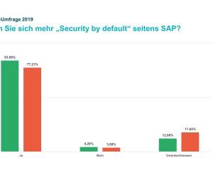 Mehr IT-Sicherheit bei SAP-Produkten gefordert