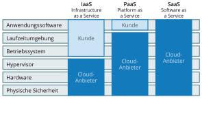 Public Cloud: Eldorado für Compliance & IT-Sicherheit?