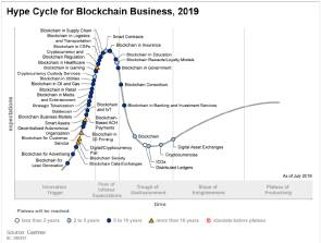 Hype Cycle for Blockchain Business, 2019