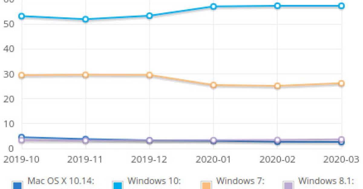 Windows 7 feiert Comeback