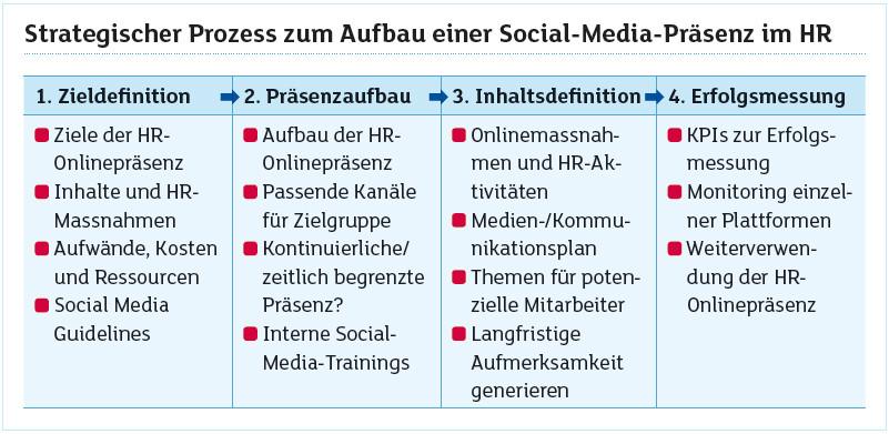 Social Recruiting - computerworld.ch