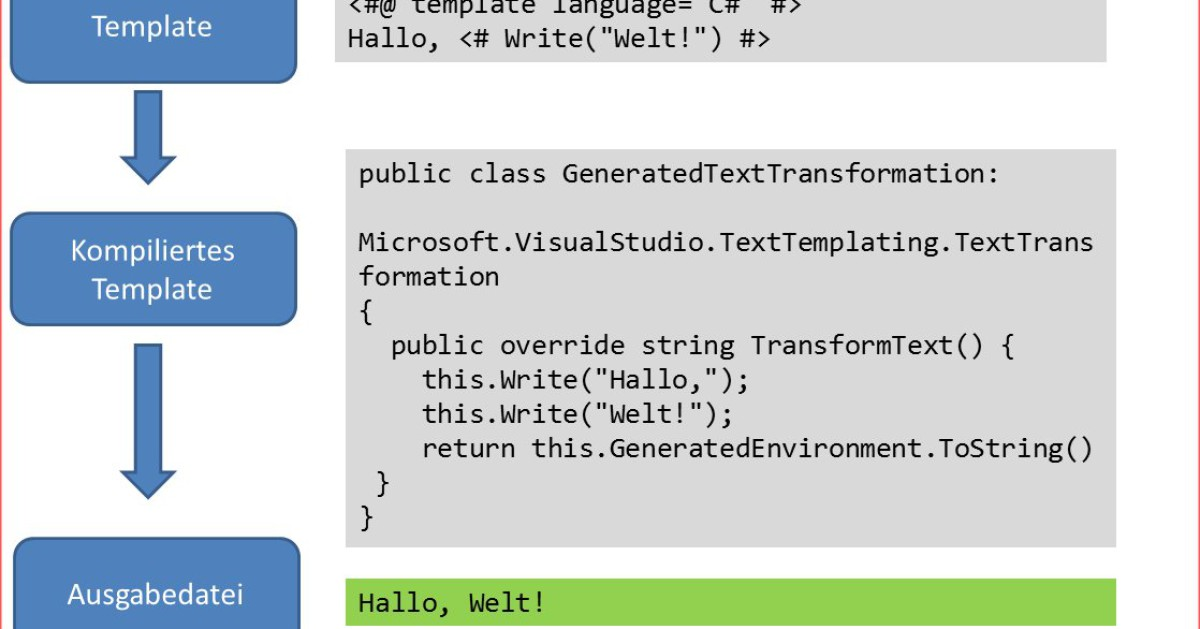 Visual Studio 2010 - Codegenerierung über Templates - computerworld.ch
