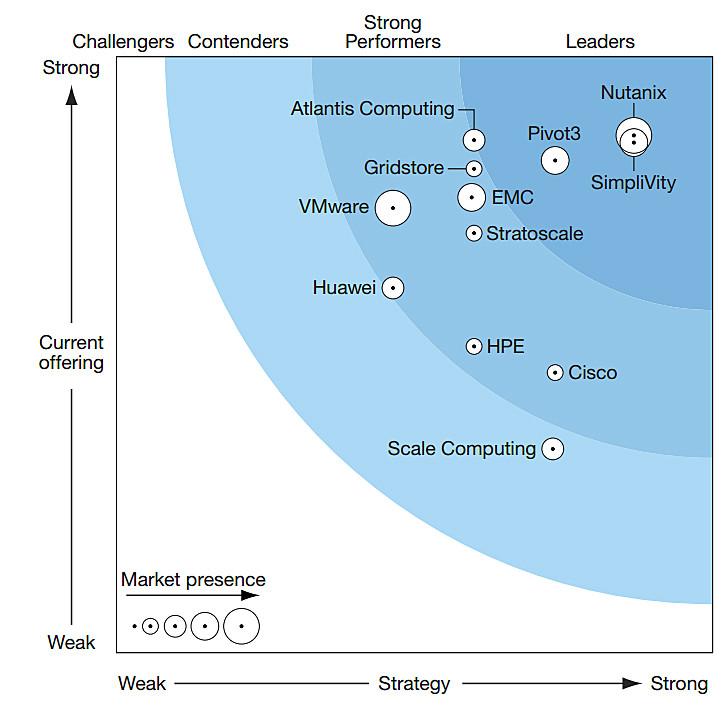 Nutanix/SimpliVity effizienter als EMC, HPE und Cisco - computerworld.ch