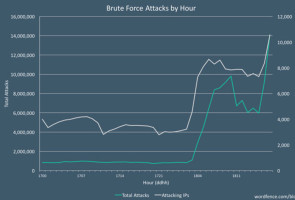 Brute-Force-Angriffe