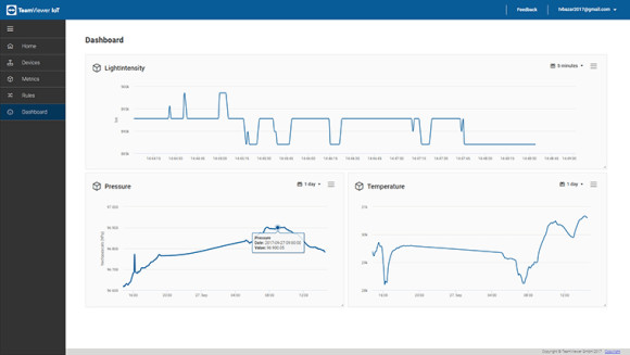 TeamViewer IoT Dashboard